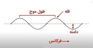 فرکانس-سیگنال