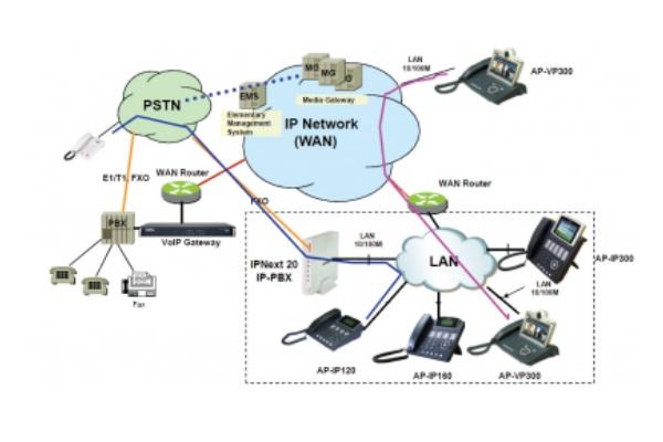 معرفی تجهیزات VOIP
