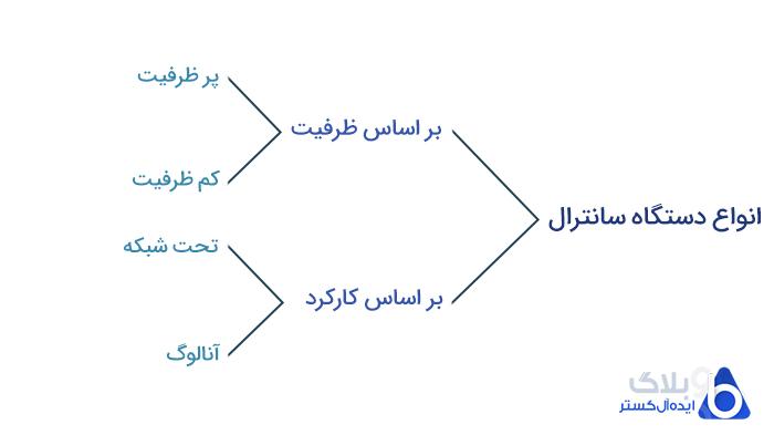انواع دستگاه سانترال بر اساس ظرفیت و عملکرد