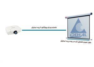 همه چیز در رابطه با لنز ویدئو پروژکتور ها