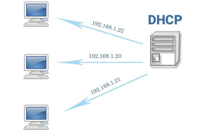 سرور DHCP