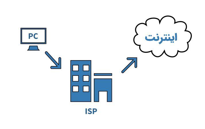 سرویس های ارائه دهنده اینترنت
