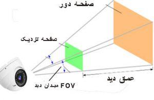 میدان دید field of view (FOV