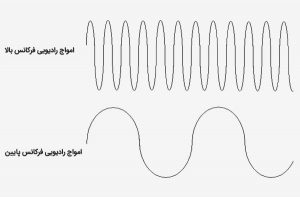 مفهوم-فرکانس-چیست؟