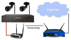 اتصال DVR به WIFI VIA LAN CABLE-