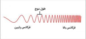 فرکانس