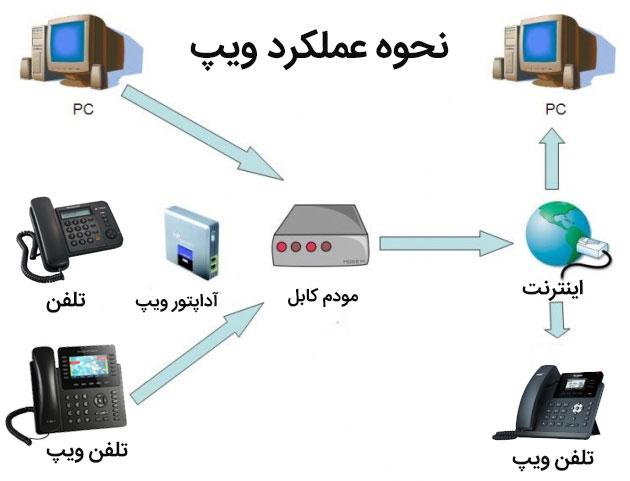 مراحل-نصب-و-راهاندازی-VoIP-در-شرکت