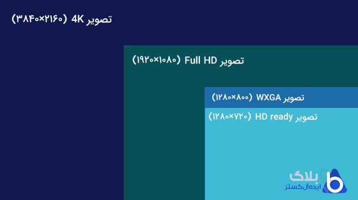 انواع رزولوشن ویدئو پروژکتور برای تماشای فیلم