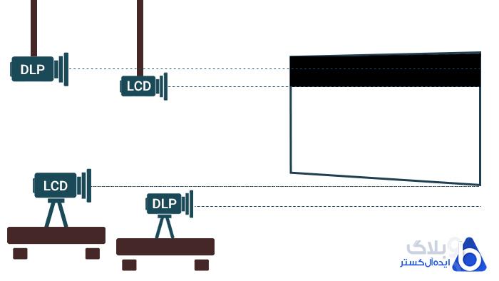 محل قرارگیری انواع ویدئو پروژکتور
