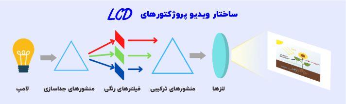 ساختار ویدیو پروژکتورهای lcd